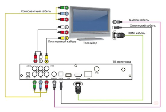 Цифровая приставка к телевизору  схемы